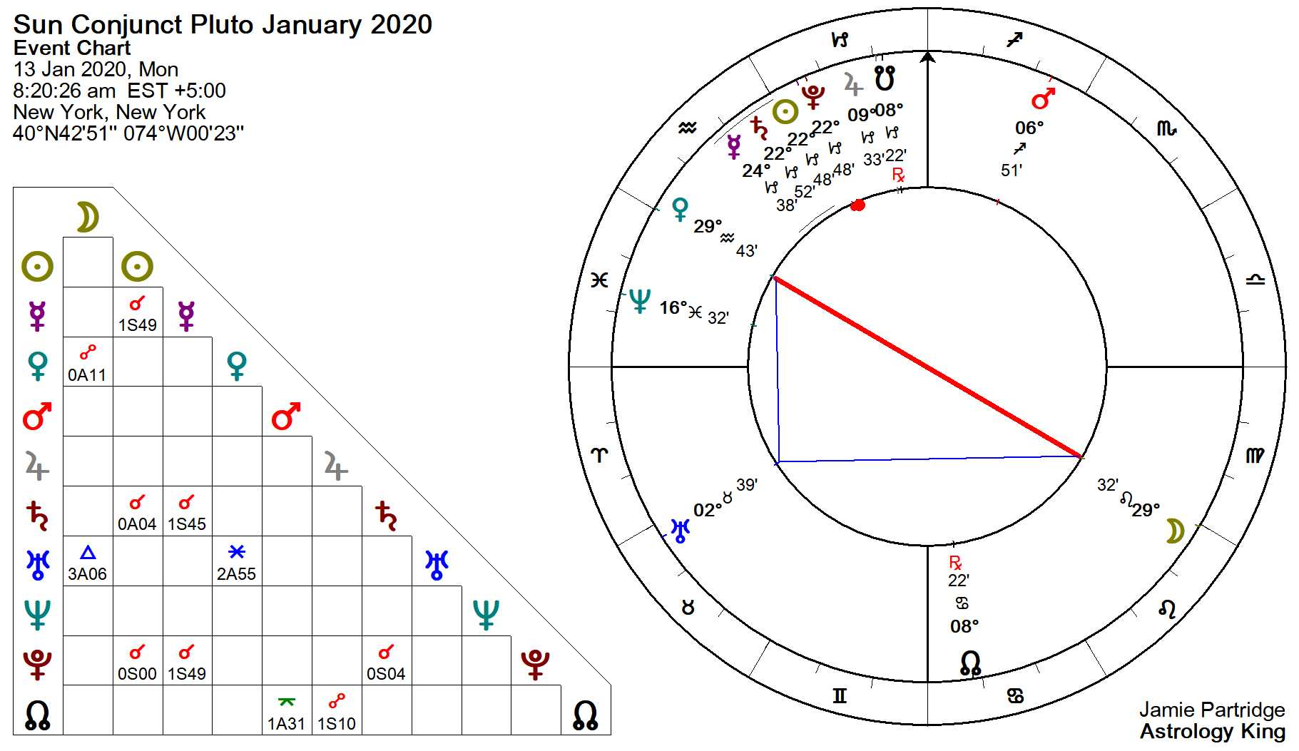 Sun Conjunct Pluto January 13, 2020 – Astrology King