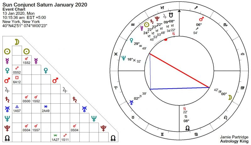 Sun Conjunct Saturn January 2020
