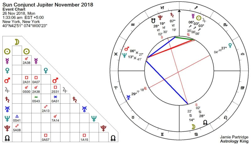 Sun Conjunct Jupiter November 2018