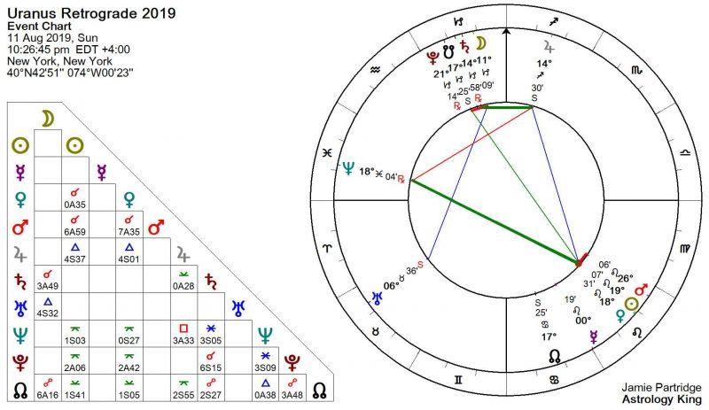 Uranus Retrograde 2019