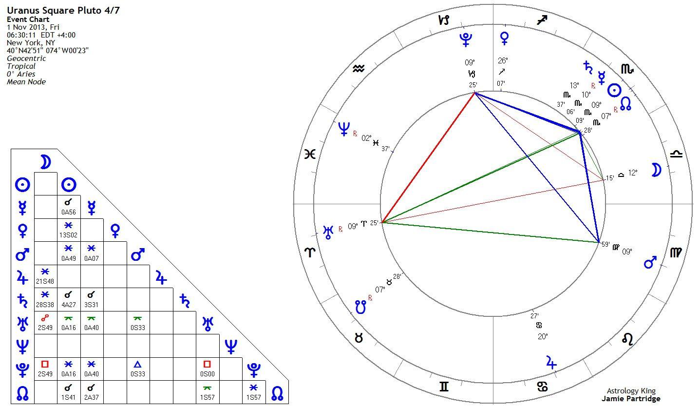 Uranus square pluto natal and transit astrology king 4 uranus square pluto november 1 2013 nvjuhfo Images