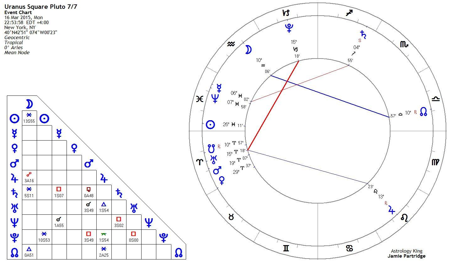 Uranus Square Pluto Natal And Transit Astrology King