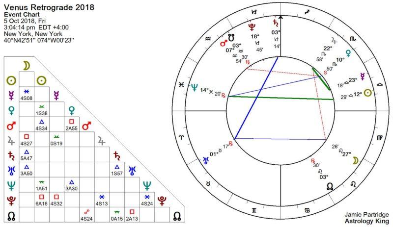 Venus Retrograde 2018