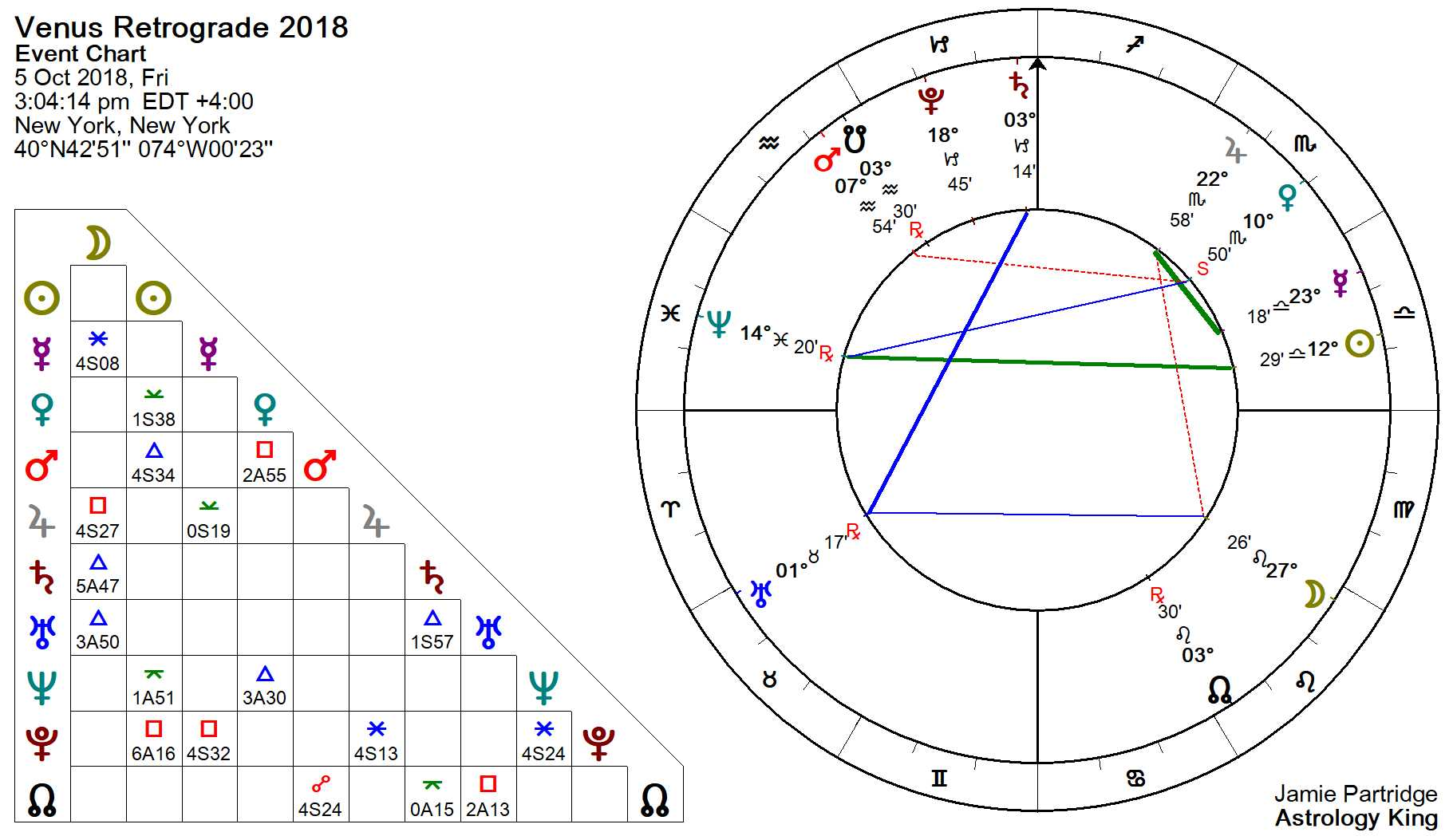 Venus Retrograde Sexual Tension Astrology King